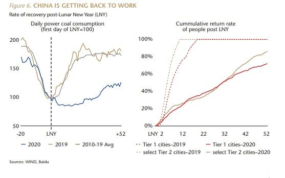 China is getting back to work