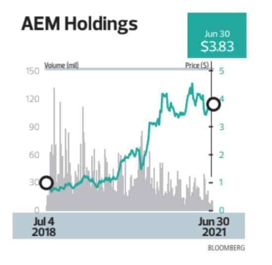 AEM Holdings - THE EDGE SINGAPORE