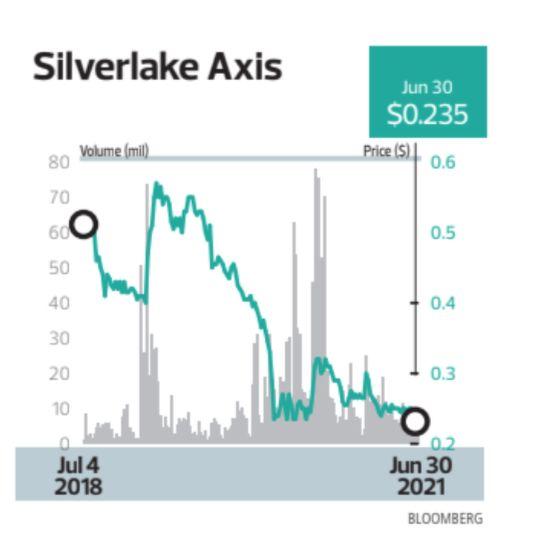 Silverlake Axis - THE EDGE SINGAPORE