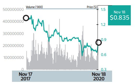 TalkMed  Price target - THE EDGE SINGAPORE