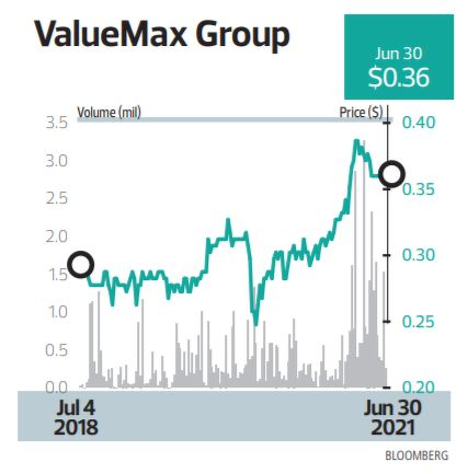 ValueMax Group - THE EDGE SINGAPORE