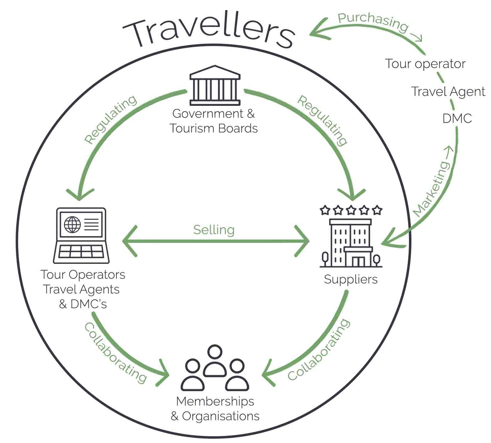 How does the travel industry work?