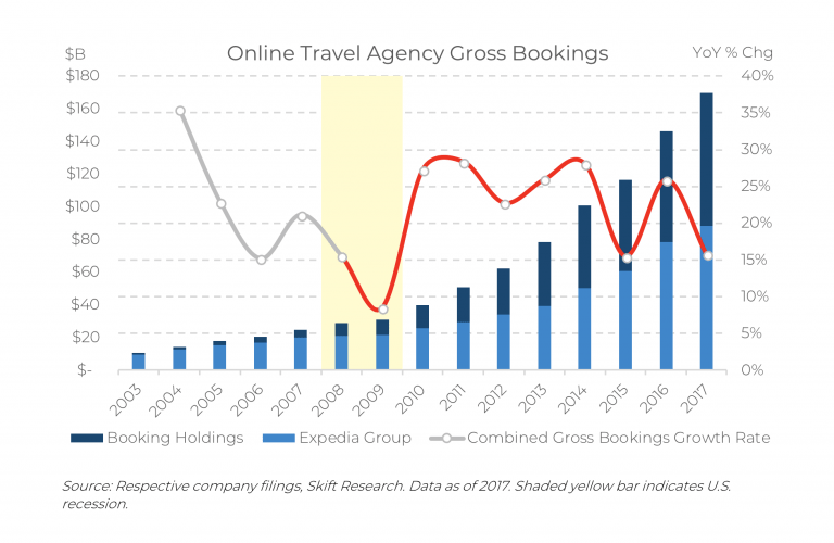 Online travel agent bookings after GFC