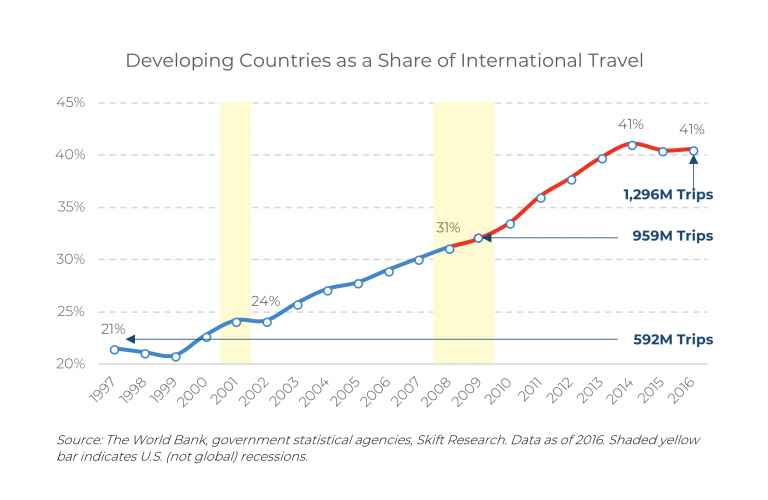 developing countries growth in international travel after GFC