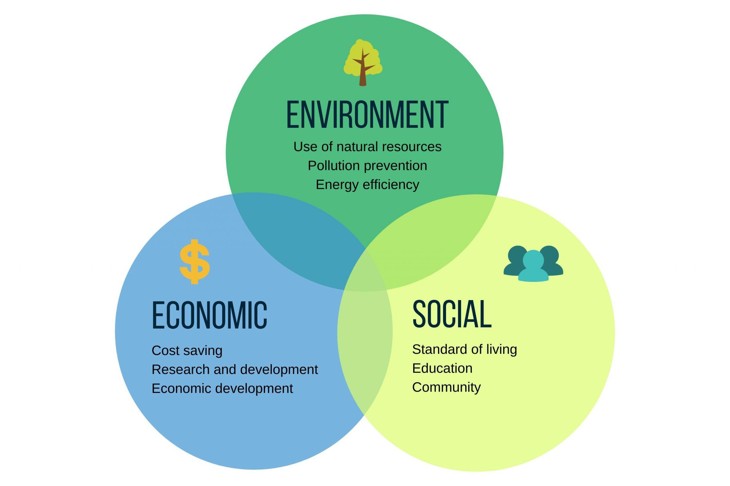 Pillars of tourism sustainability